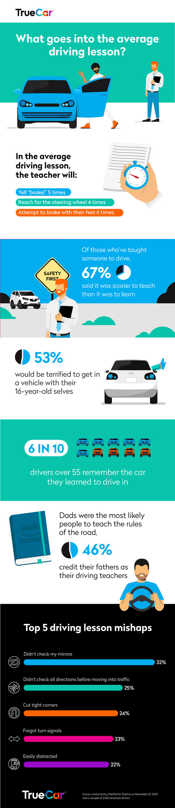 Rite of Passage: Learning to Drive Study Infographic by TrueCar, Inc.