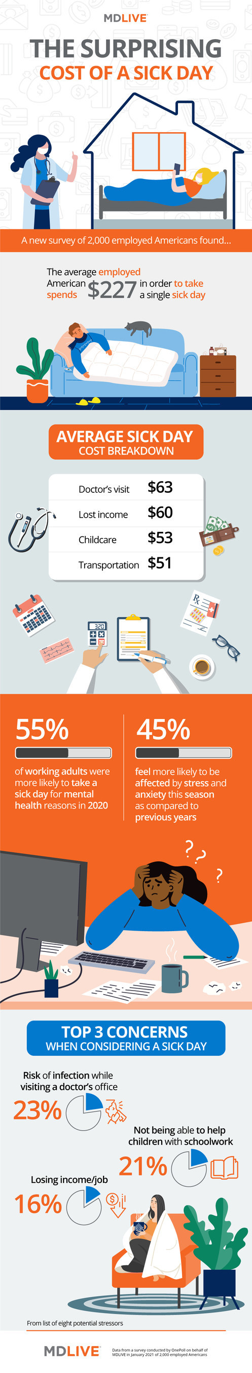 The price of a sick day infographic.