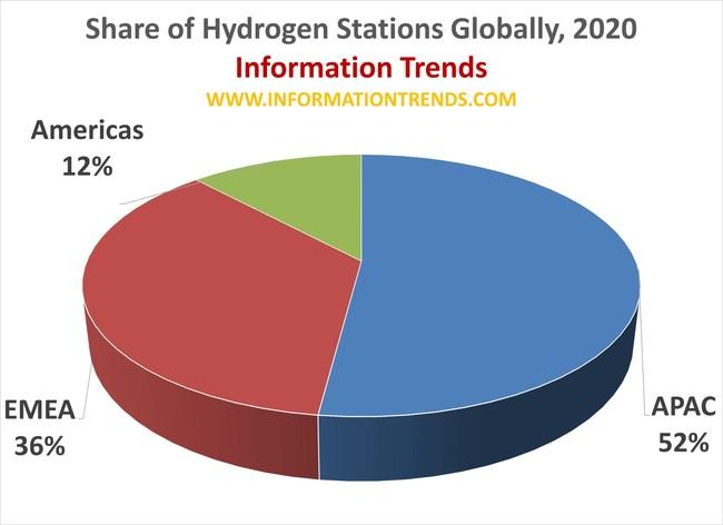 Hydrogen Station Deployments Globally, 2020