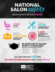 The Professional Beauty Association Survey Shows Salons are Safe!