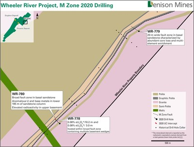 Figure 3 – M Zone 2020 Drilling (CNW Group/Denison Mines Corp.)