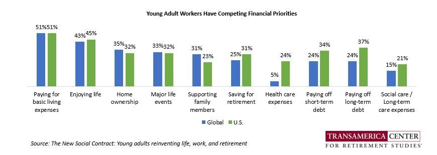 (PRNewsfoto/Transamerica Center for Retirement Studies)