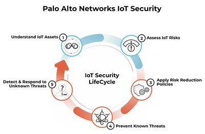 Palo Alto Networks IoT Security is designed to ensure Healthcare Organizations can realize the benefits of IoT for patient care — without sacrificing security.