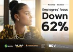 Mental Health Index Finds 62% Drop in Employee Focus; 48% Increase in Risk of Depression