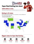 PlayUSA.com Predicts Super Bowl to Attract More Than $500 Million in Legal Wagers