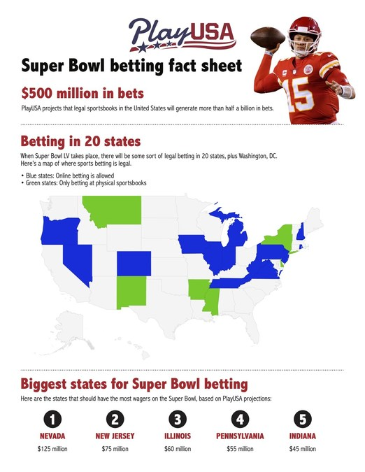 Legal super bowl betting online best websites to bet on boxing