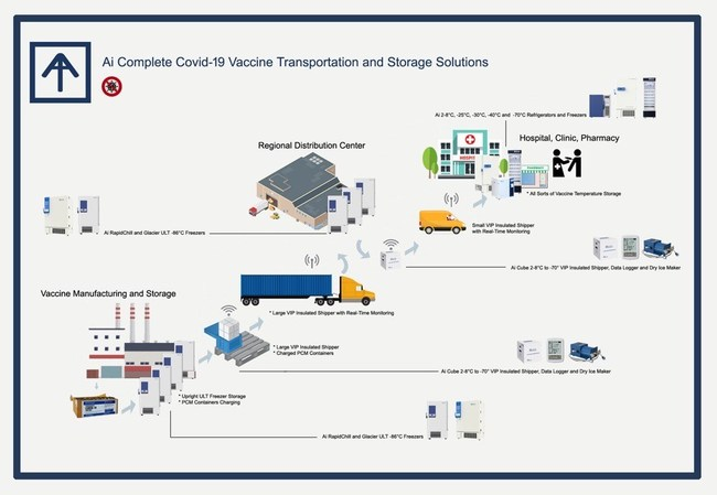 COVID-19 VACCINE STORAGE AND TRANSPORTATION
