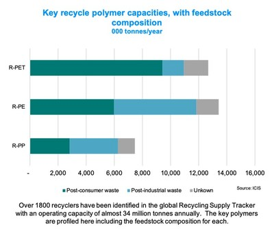 Over 1800 recyclers have been identified in the global Recycling Supply Tracker with an operating capacity of almost 34 million tonnes annually. The key polymers are profiled here including the feebstock composition for each