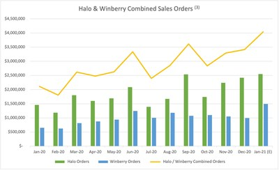 Halo & Winberry Combined Sales Orders (CNW Group/Halo Labs Inc.)