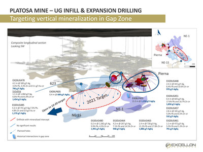Platosa Mine – UG Infill & Expansion Drilling (CNW Group/Excellon Resources Inc.)