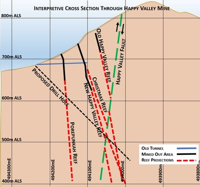 Figure 3 – Cross Section through Happy Valley Target Showing Position of Historically Mined Reefs. (CNW Group/E79 Resources Corp.)