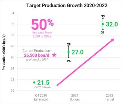 Production (CNW Group/Crew Energy Inc.)
