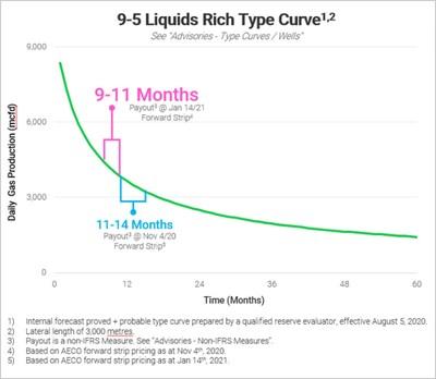 9-5 Curve (CNW Group/Crew Energy Inc.)