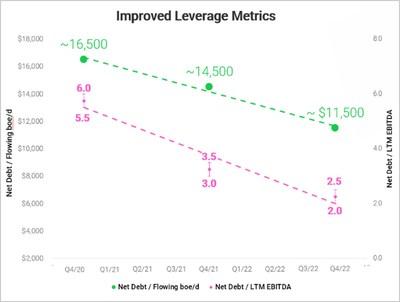 Leverage (CNW Group/Crew Energy Inc.)
