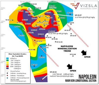 Figure 1: Longitudinal section from Napoleon prospect with all holes labelled and selected intersections shown.  All figures including a plan map can be found at the Company's website here www.vizslaresources.com. (CNW Group/Vizsla Resources Corp.)