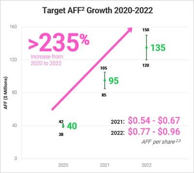 AFF Growth (CNW Group/Crew Energy Inc.)