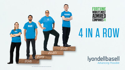 """LyondellBasell is proud to be named to FORTUNE Magazine's list of """"World's Most Admired Companies"""" for four years in a row. It's the work of the company's employees around the world that make this type of recognition possible."""