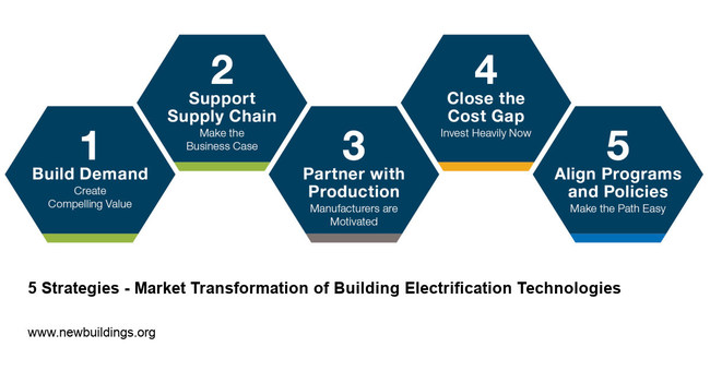 California must electrify buildings to reach its public health and climate goals. These five strategies will help stakeholders accelerate market adoption of all-electric technologies.