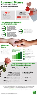 Love and Money. Is it easier to find true love or achieve financial success? (CNW Group/TD Bank Group)