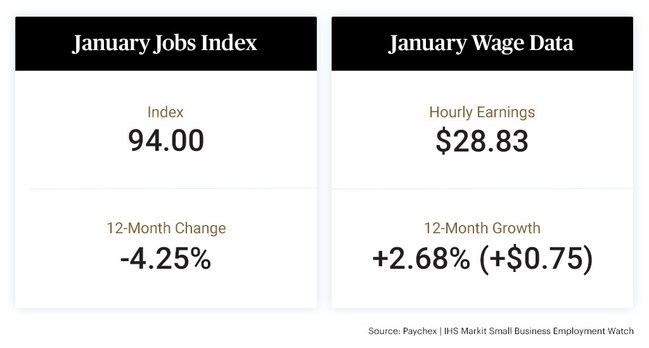 The Paychex | IHS Markit Business Employment Watch for January shows small business job growth held relatively stable from the previous month, moderating slightly to 94.00 or 0.07 percent. Both the growth in earnings and hours worked are trending higher to begin the year following a six-month slowdown.