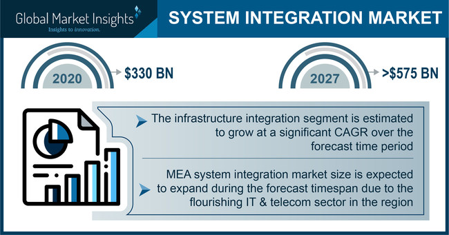 System Integration Market size is likely to cross USD 575 billion by 2027, according to a new research report by Global Market Insights, Inc.