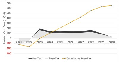 Figure 1: Post-tax Cash Flow Profile (CNW Group/SilverCrest Metals Inc.)