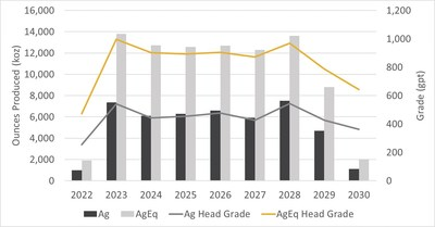 Figure 3: Annual Production Profile (CNW Group/SilverCrest Metals Inc.)