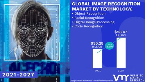 Image Recognition Market