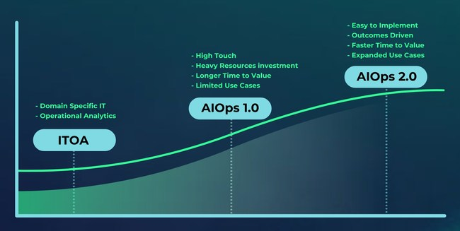 AIOps 2.0