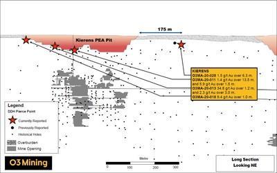Figure 3: Coupe longitudinale - NE (Groupe CNW/O3 Mining Inc.)