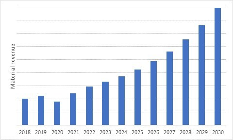 3D Printing Materials Revenue. Source: IDTechEx Research '3D Printed Materials Market 2020-2030: COVID Edition'