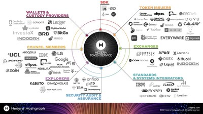 Hedera Token Service launches with fully supportive ecosystem of over 60 initial partners including leading exchanges, custody and wallet providers, members of the Hedera Governing Council, and applications that will issue tokens using HTS