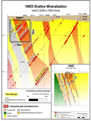 Figure 2: Shallow highlighted gold intervals from bedrock surface to 200 metres depth within a 200 metre x 200 metre sub-section of the LP Fault zone on cross section 19925.  Location of previous figure is marked.  Both new and previously reported drill highlights are shown. (CNW Group/Great Bear Resources Ltd.)