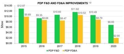 PDP F&D and FD&A Improvements (CNW Group/Crew Energy Inc.)
