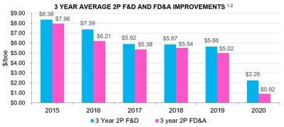 3 Year Average 2P F&D and FD&A Improvements (CNW Group/Crew Energy Inc.)