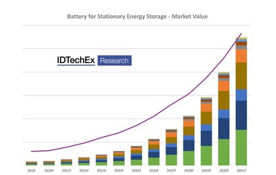 Plug-in refers to battery-electric + plug-in hybrid vehicles; 2020 figures are estimated by IDTechEx. Data sources: SIAM, SMEV, IDTechEx