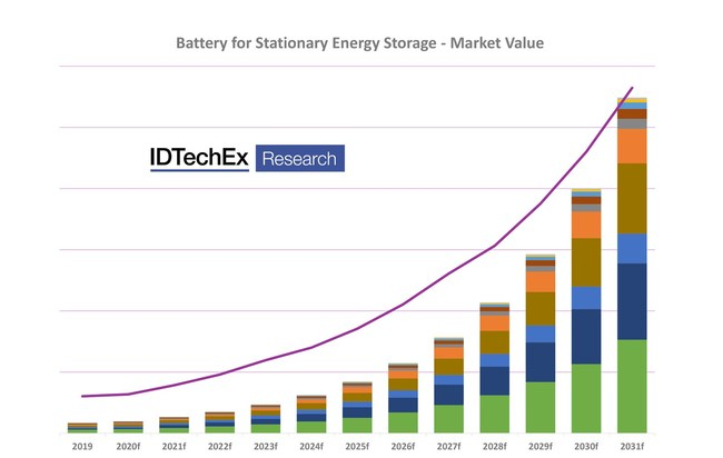 "IDTechEx Battery Market Forecast ($bn). Source: IDTechEx, ""Batteries for Stationary Energy Storage 2021-2031"" (PRNewsfoto/IDTechEx)"