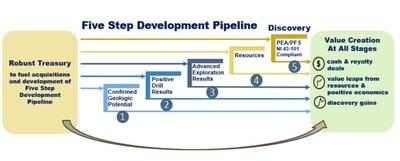 Five Step Development Pipeline (CNW Group/Golden Arrow Resources Corporation)