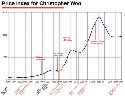 Price Index for Christopher Wool – Base 100 in January 2000.