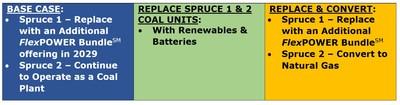 Opções de carvão incluídas atualmente no Plano de Recursos (PRNewsfoto/CPS Energy)