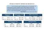 Penske Automotive Reports Record Results