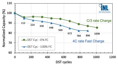 DST cycling data on Zenlabs Electric Vehicle cells (12 Ah pouch cells, 315 Wh/kg) showing over 1,000 cycles at C/3 charge rate, and 896 (100%) fast charge (15 minute) cycles.