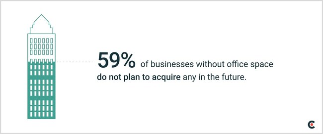 New Clutch data shows that 59% of small businesses without office space do not plan to acquire any in 2021.