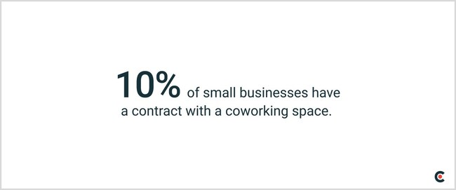 10% of small businesses have a contract with a coworking space, according to new data from Clutch.