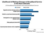 Parks Associates: 24% of US Broadband Households With Fixed Broadband Service Likely to Upgrade in the Next Six Months
