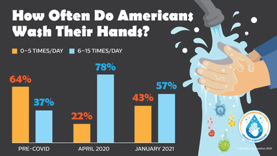 Unfortunately, as the pandemic has worn on, Americans seem to be backsliding on their handwashing habits. According to the Healthy Handwashing Survey™ conducted in January, 57% of Americans are washing their hands six or more times a day. That's quite a drop off from the 78% of Americans who were washing that frequently when the survey was conducted in April of 2020.