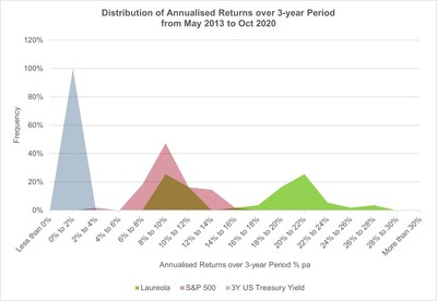 Distribution of Annualised Returns over 3-year Period from May 2013 to Oct 2020
