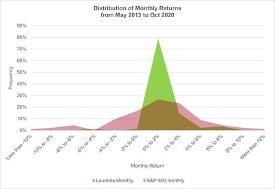 Distribution of Monthly Returns from May 2013 to Oct 2020