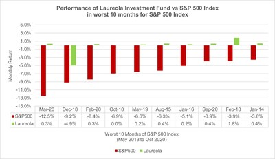 Performance of Laureola Investment Fund vs S&P 500 Index in worst 10 months for S&P 500 Index