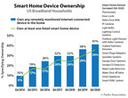 Parks Associates: 34% of US Broadband Households Own a Smart Home Device, and 23% Own Three or More Smart Home Devices